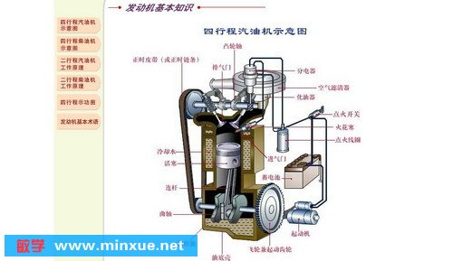 发动机的基本知识 机体零件与曲柄连杆机构 配气机构 汽油机供给系