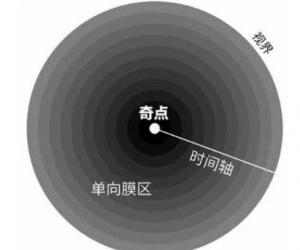 《柔软的宇宙:第15章 黑洞不黑》