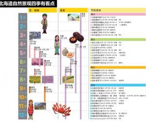 《说走就走的旅行:北海道自由行攻略》