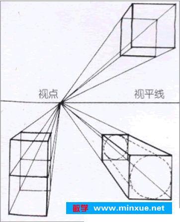 成角透视 当立方体的一个角正对画者时,立方体所有的面都产生透视变化